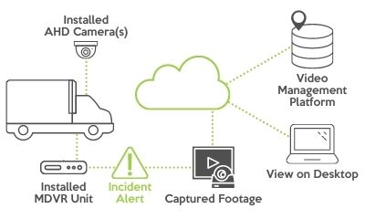 Teaser illustration of Connect Fleet dash cam and MDVR solution